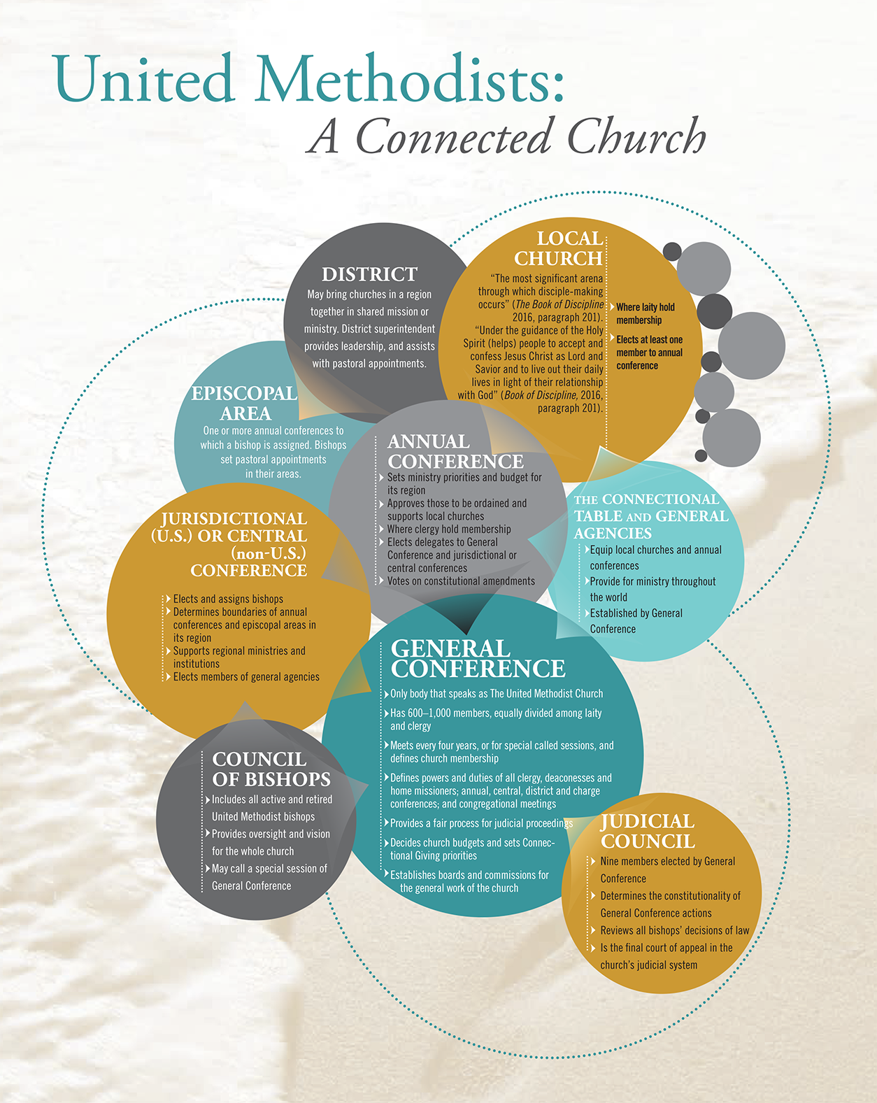 The connectional structure of The United Methodist Church. Infographic from The United Methodist Handbook, courtesy of United Methodist Communications.